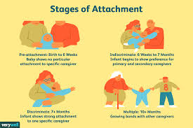 Attachment and offending: 1 of 3 – Bowlby attachment theory