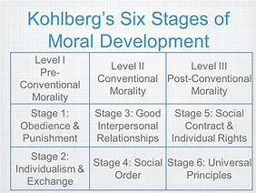 Moral development and offending